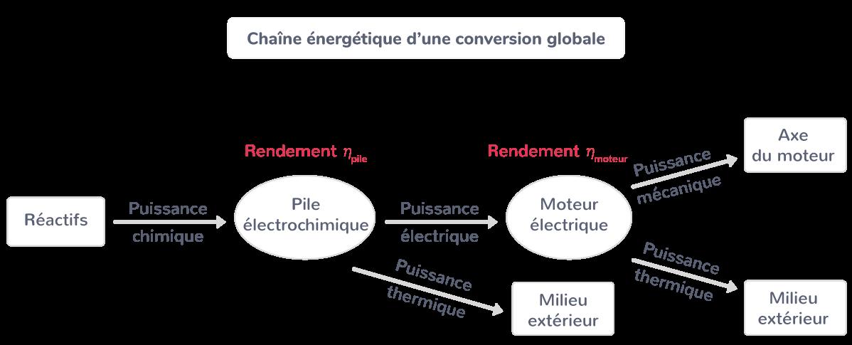 La chaîne énergétique d'une conversion globale