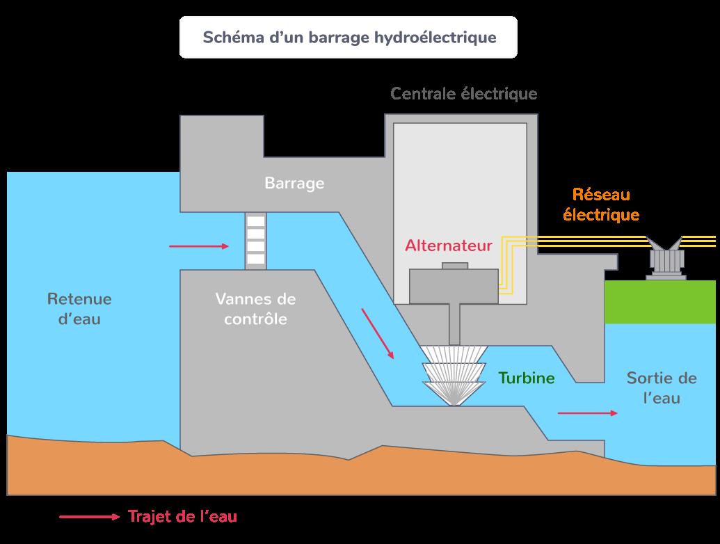 Schéma d'un barrage hydroélectrique