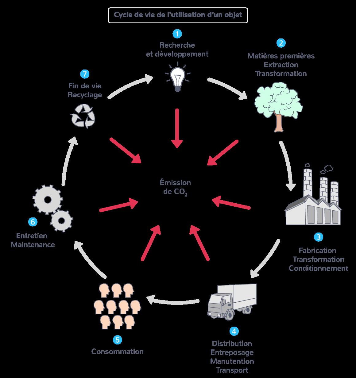 Cycle de vie de l'utilisation d'un objet
