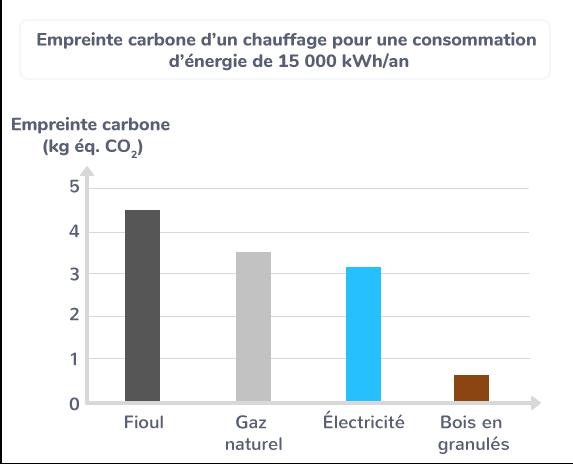 Empreinte carbone d'un chauffage pour une consommation d'énergie de 15 000 kWh/an