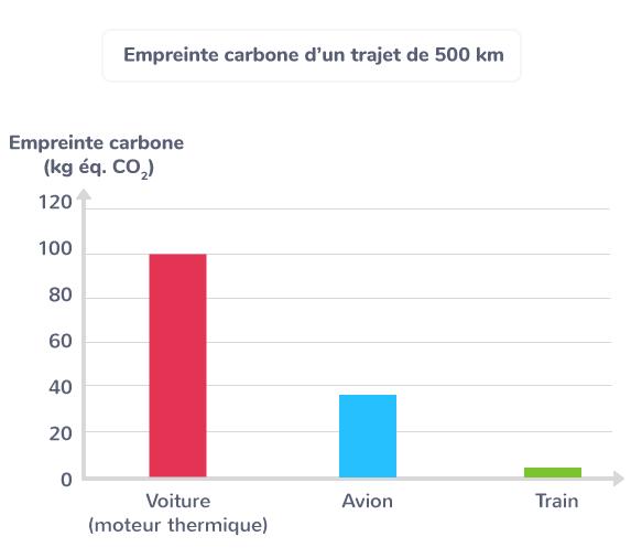 Empreinte carbone d'un trajet de 500 km