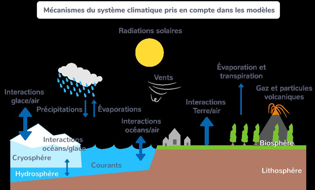 Mécanismes du système climatique pris en compte dans les modèles