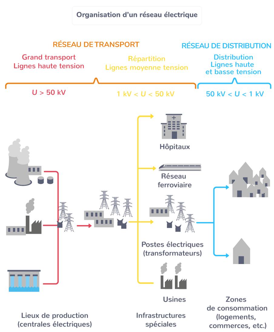 Organisation d'un réseau électrique