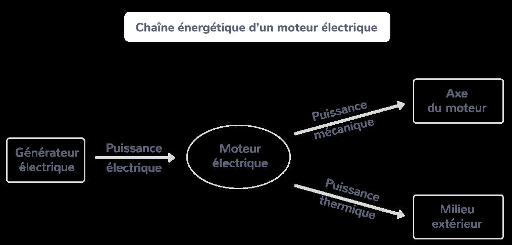 La chaîne énergétique d'un moteur électrique