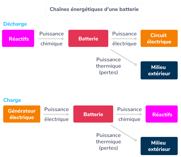 Chaînes énergétiques d'une batterie
