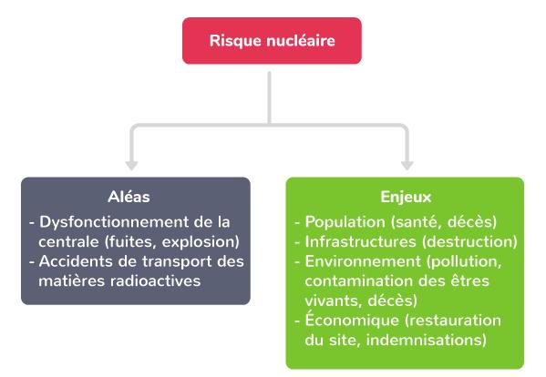 gestion des risques exploitation énergies
