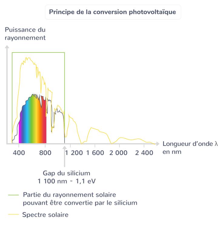 Principe de la conversion photovoltaïque