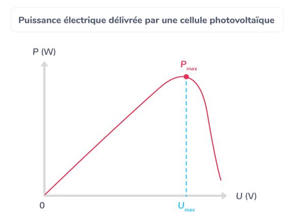 Puissance électrique délivrée par une cellule photovoltaïque
