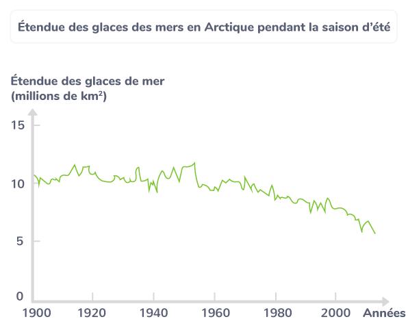 Étendue des glaces des mers en Arctique pendant la saison d'été