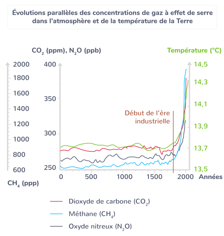 Évolutions parallèles des concentrations de gaz à effet de serre dans l'atmosphère et de la température de la Terre