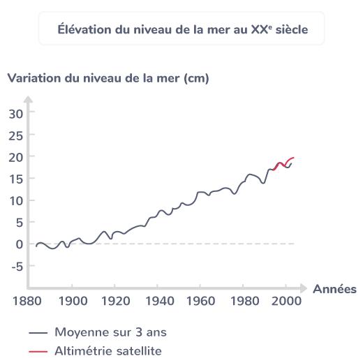 Élévation du niveau de la mer au XXe siècle