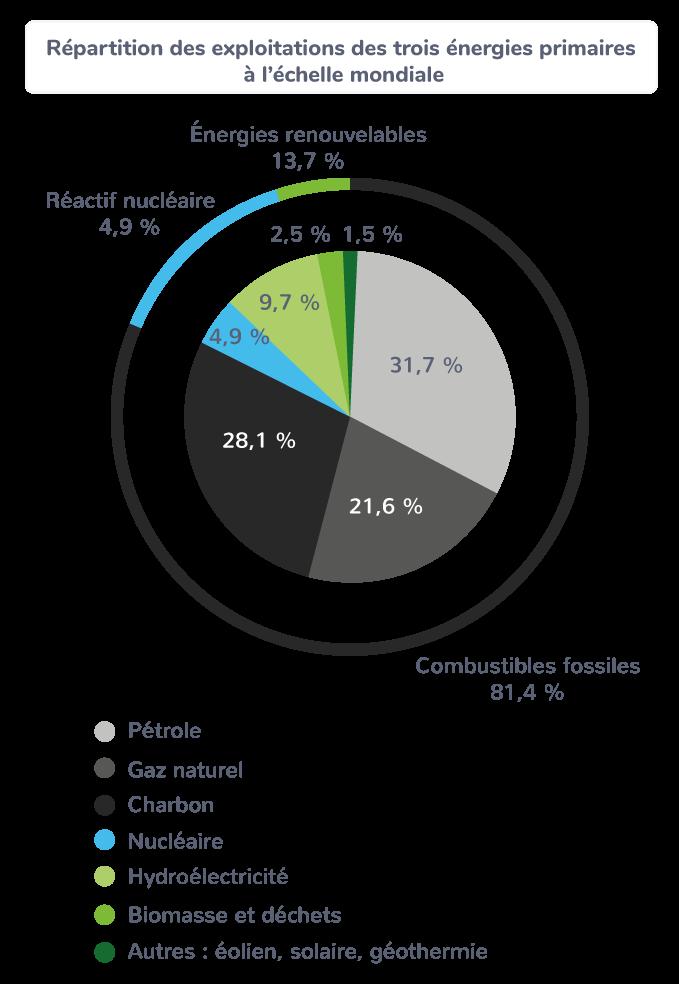Répartition des exploitations des trois énergies primaires à l'échelle mondiale