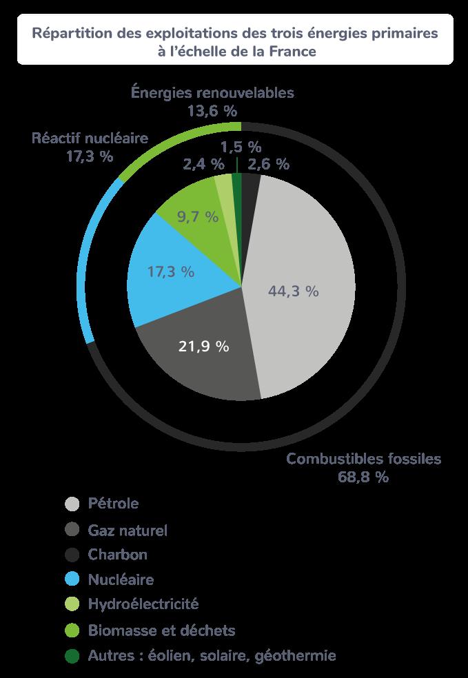 Répartition des exploitations des trois énergies primaires à l'échelle de la France