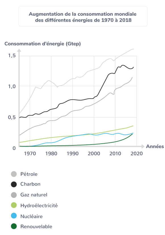 Augmentation de la consommation mondiale des différentes énergies de 1970 à 2018