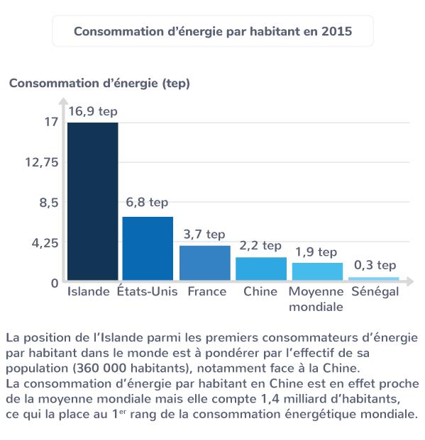 Consommation d'énergie par habitant en 2015
