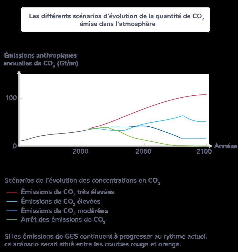 Les différents scénarios d'évolution de la quantité de CO2 émise dans l'atmosphère
