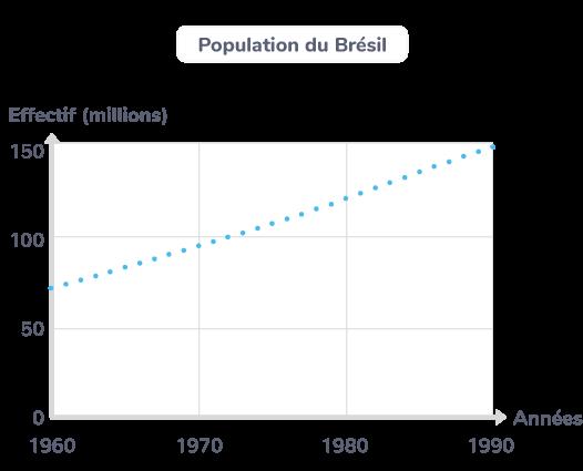Population du Brésil