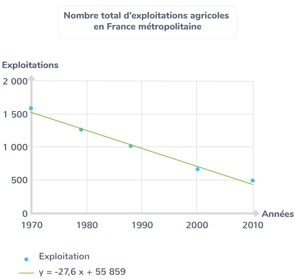 Nombre total d'exploitations agricoles en France métropolitaine