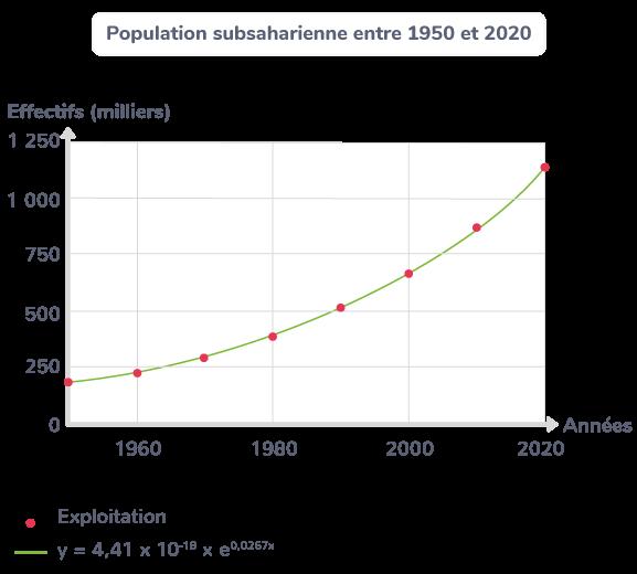 Population subsaharienne entre 1950 et 2020