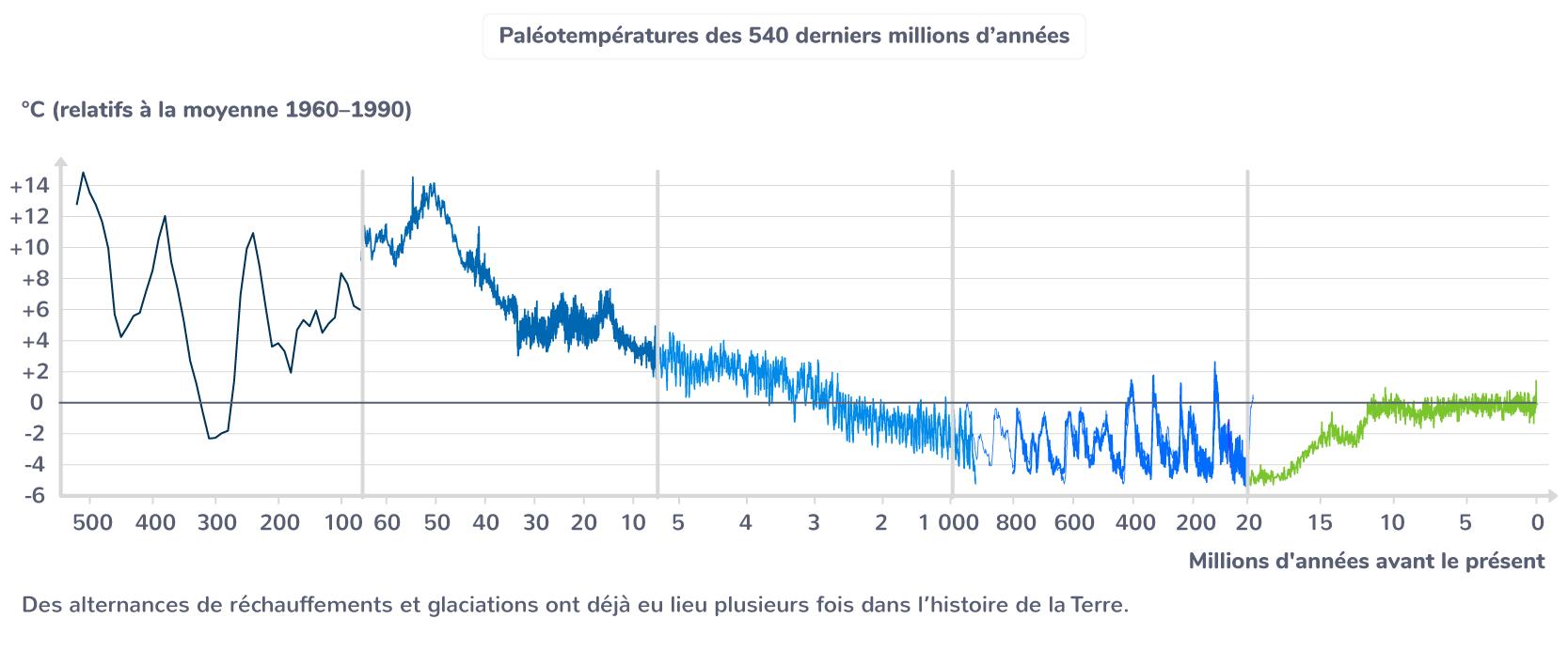 Paléotempératures des 540 derniers millions d'années
