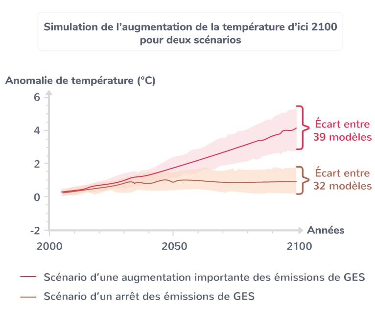 Simulation de l'augmentation de la température d'ici 2100 pour deux scénarios