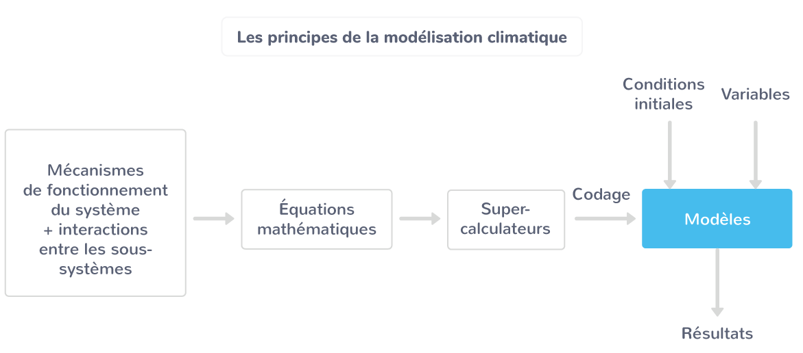 Les principes de la modélisation climatique