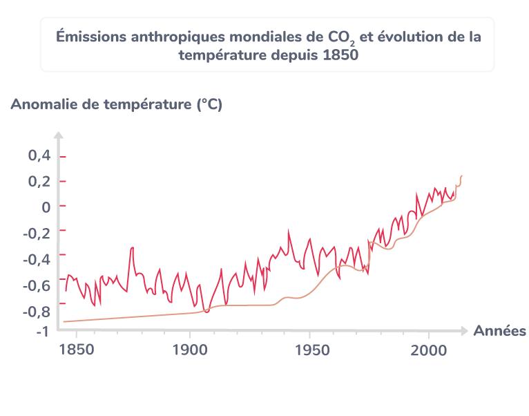 Émissions anthropiques mondiales de CO2 et évolution de la température depuis 1850
