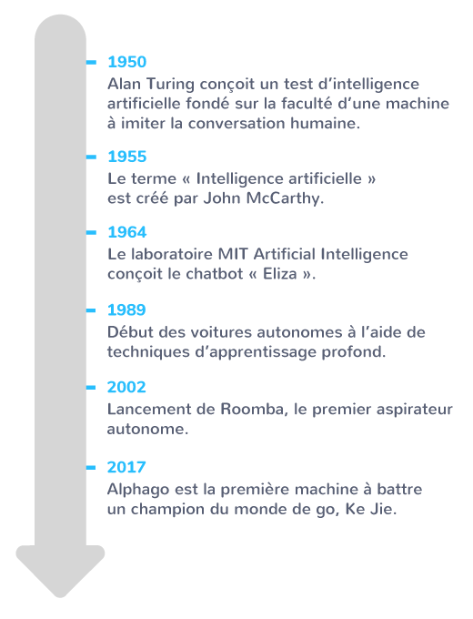 principes de l'informatique machine de Turing