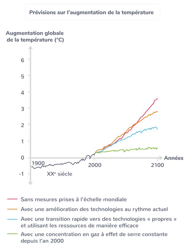 choix énergétiques futur enjeu climatique et environnemental