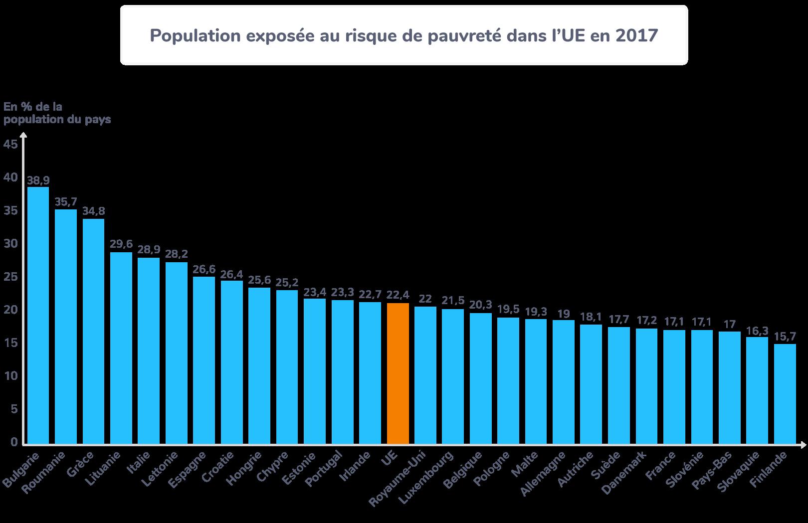 union européenne pauvreté pays