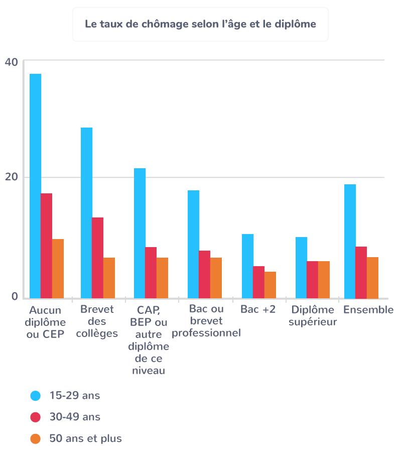 conséquences sociales inégalités scolaires