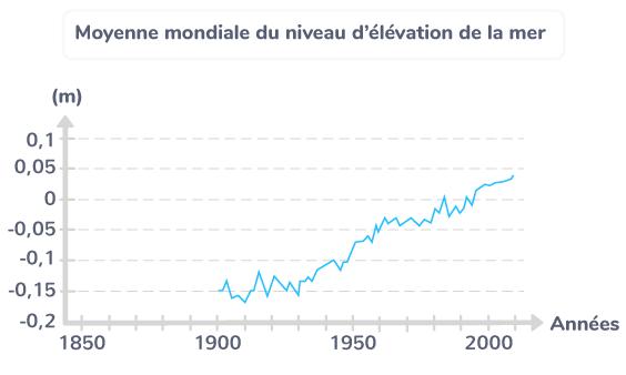 Moyenne mondiale du niveau d'élévation de la mer