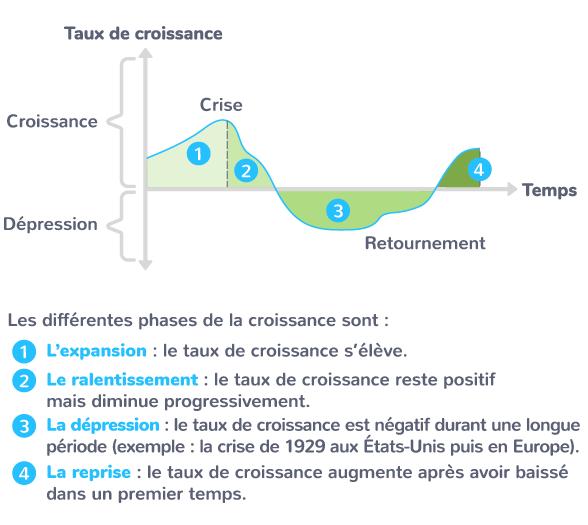 croissance différentes phases
