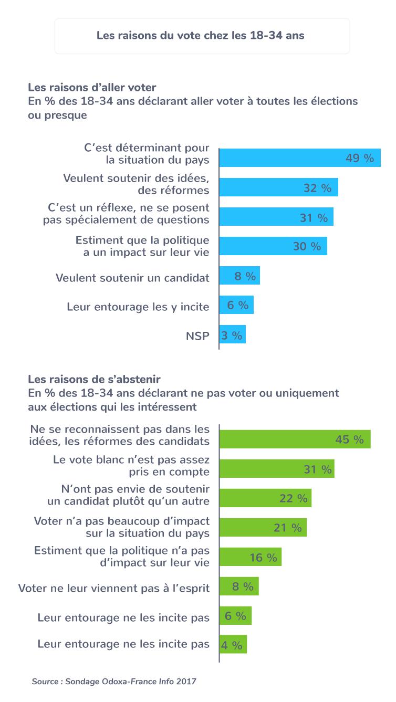 engagement politique jeunes vote