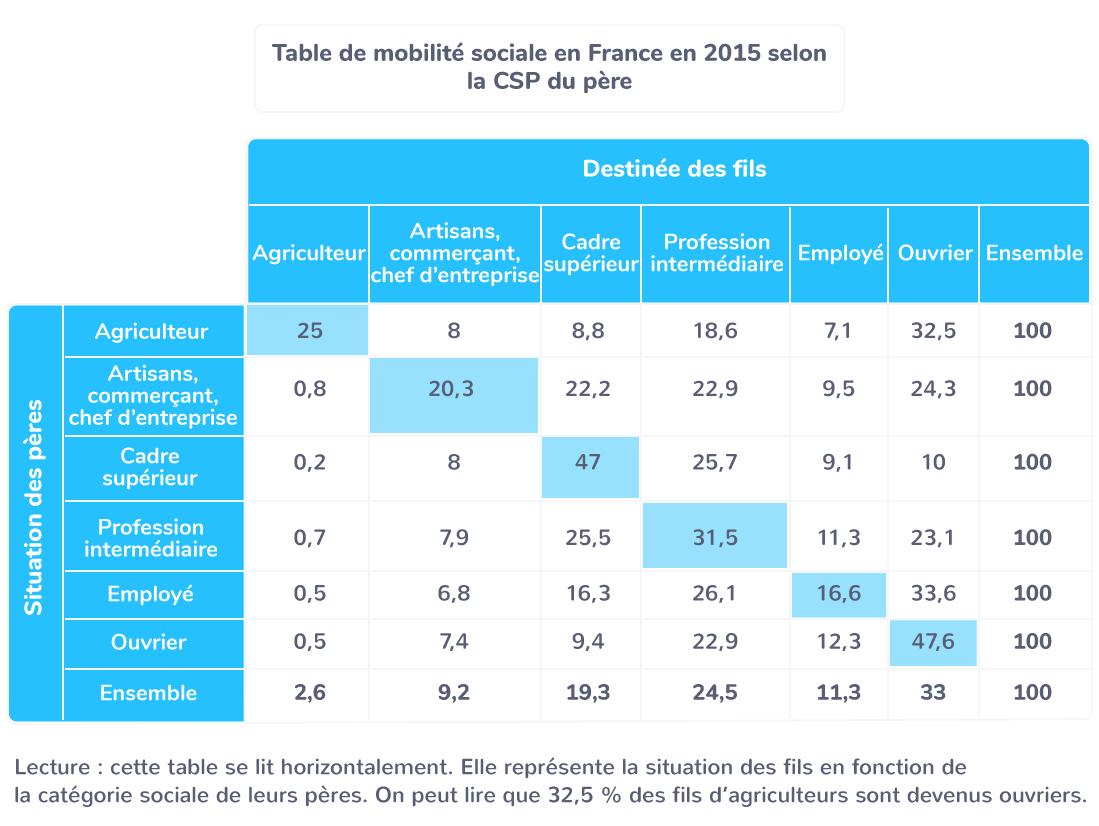 définition table de mobilité