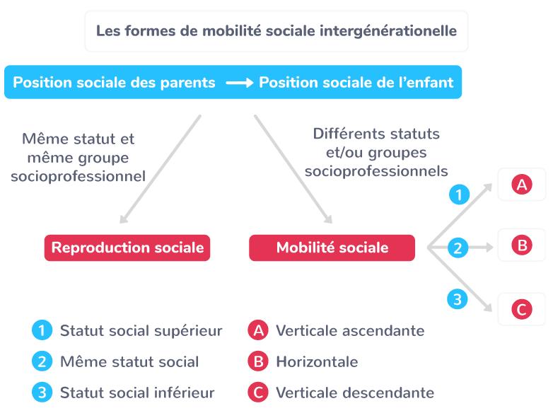 caractéristiques mobilités sociales