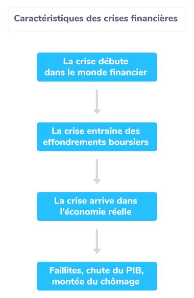 caractéristiques crises financières