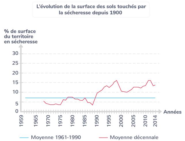 L'évolution de la surface des sols touchés par la sécheresse depuis 1900