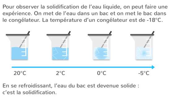 solidification eau