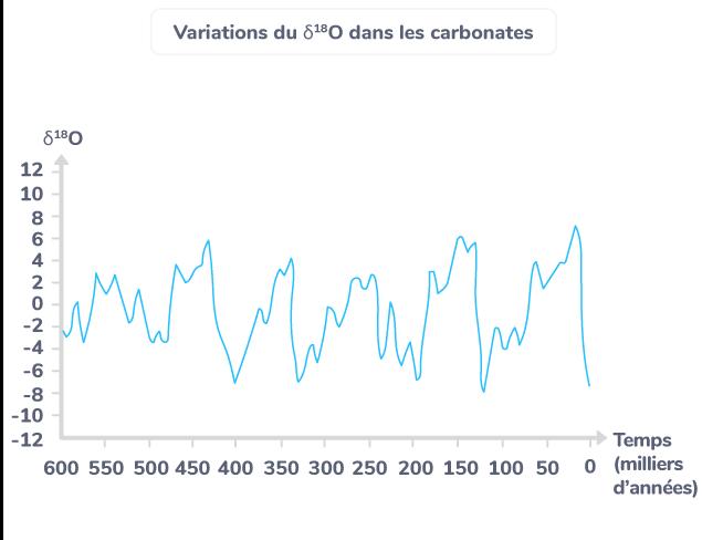 Variations du δ18O dans les carbonates