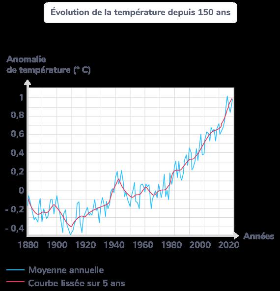 Evolution de la température depuis 150 ans
