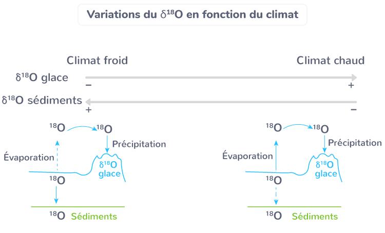 Variations du δ18O en fonction du climat