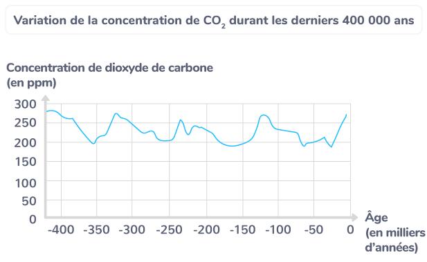 Variation de la concentration de CO2 durant les derniers 400 000 ans.