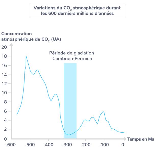 Variation du CO2 atmosphérique durant les 600 derniers millions d'années.