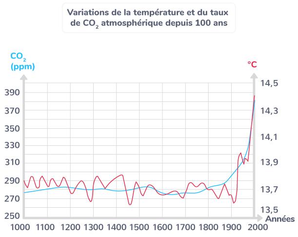 Variation de la température et du taux de CO2 atmosphérique depuis 100 ans.