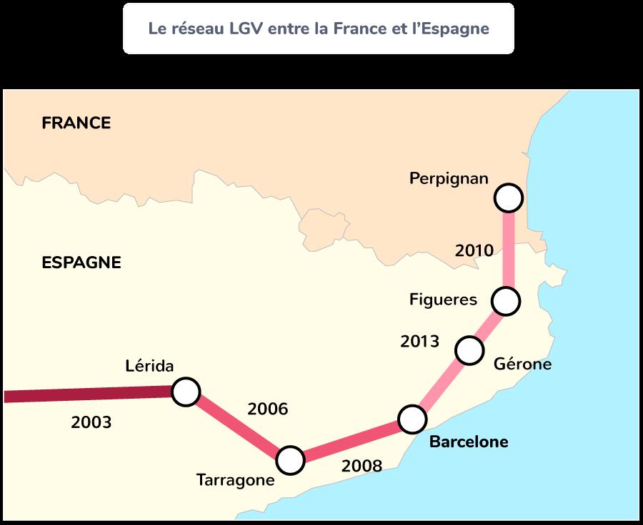 littoral catalan France Espagne dynamique