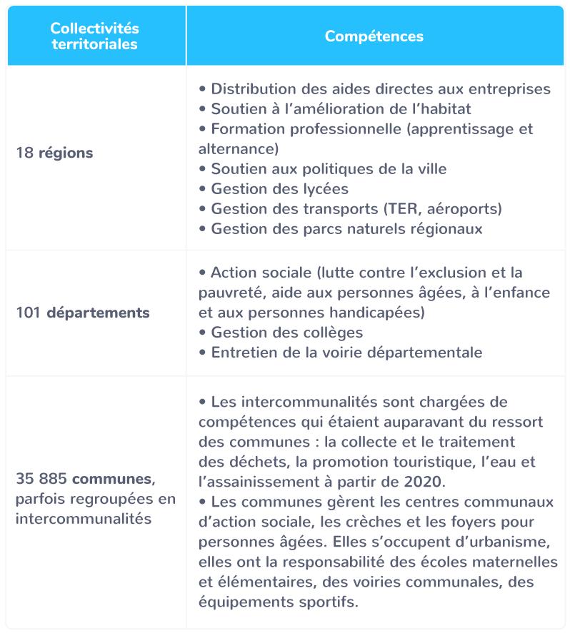 rôle collectivités territoriales