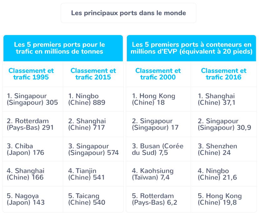 Les principaux ports dans le monde