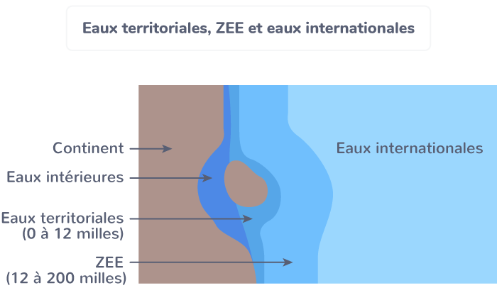 ZEE Zone économique exclusive convention Montego Bay 1982