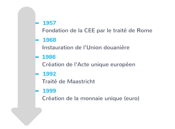 chronologie création marché unique européen